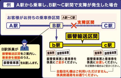 A駅から乗車し、B駅~C駅間で支障が発生した場合