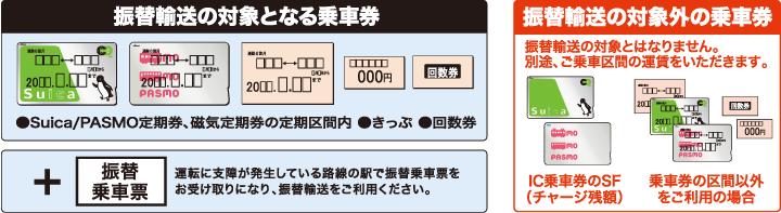 振替輸送の対象となる乗車券と対象外の乗車券